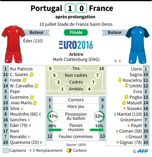 Statistiques du match Portugal - France © Paz PIZARRO, Jonathan STOREY AFP