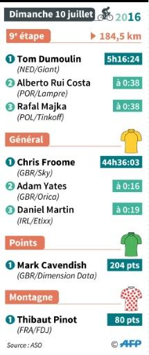 Les résultats de la 9e étape du Tour de France © Iris ROYER DE VERICOURT AFP