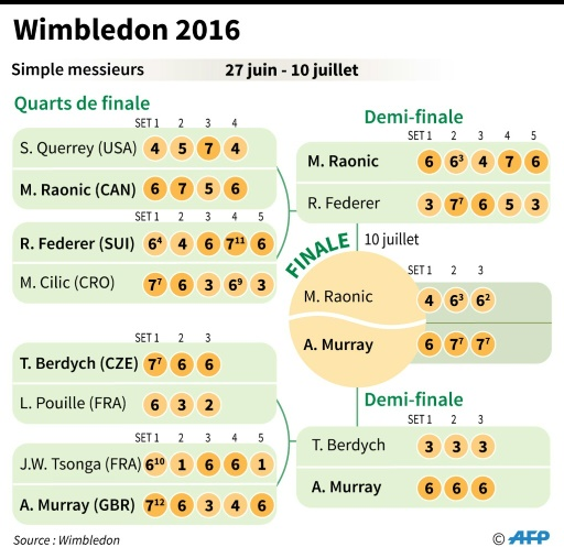 Wimbledon 2016: le tableau masculin © Kun TIAN, Simon MALFATTO AFP