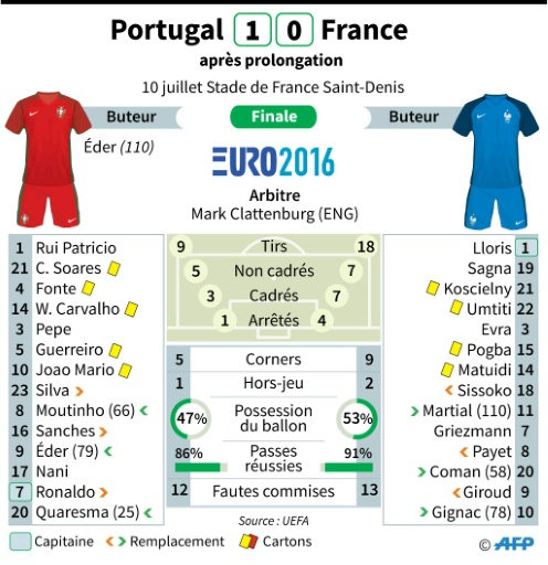 Euro 2016 : statistiques Portugal-France © Paz PIZARRO, Jonathan STOREY AFP