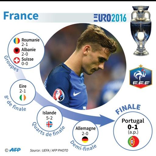 Euro-2016 : le parcours de la France © Sophie RAMIS, Thomas SAINT-CRICQ AFP