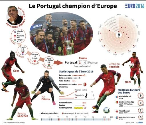 Euro 2016: le Portugal champion d'Europe © Simon MALFATTO, Frédéric HUGON, Paz PIZARRO AFP