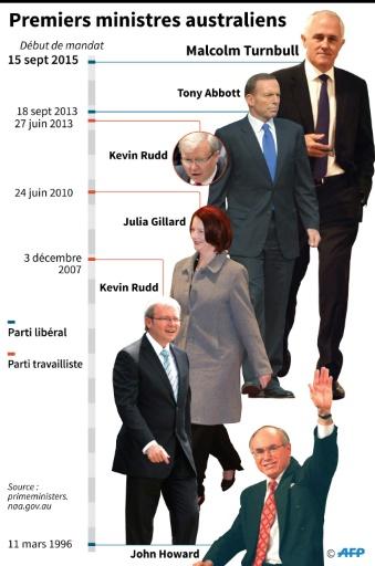 Les premiers ministres australiens © Adrian LEUNG AFP