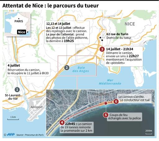 Attentat de Nice : le parcours du tueur © Sophie RAMIS, Simon MALFATTO, Kun TIAN, Thomas SAINT-CRICQ AFP