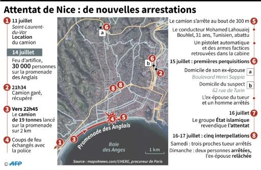 Attentat de Nice : le point sur l'enquête dimanche 17 juillet à 13h © Sophie HUET-TRUPHEME, Kun TIAN AFP