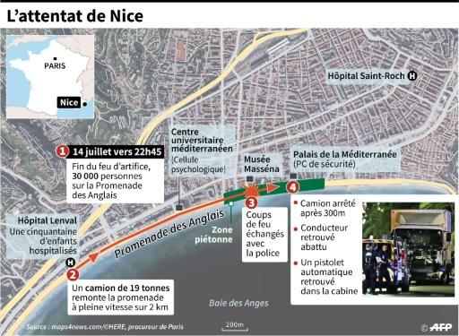 L'attentat de Nice © Sophie RAMIS, Simon MALFATTO, Kun TIAN, Thomas SAINT-CRICQ AFP