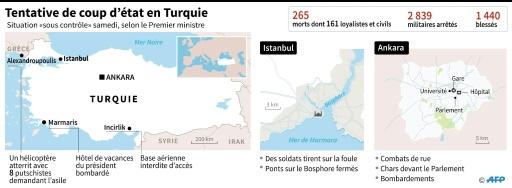 Turquie : tentative de coup d'état © Sophie HUET-TRUPHEME AFP