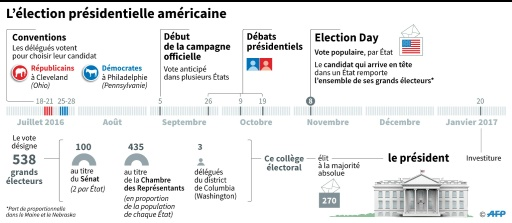 Les étapes de l'élection présidentielle aux États-Unis © Sophie RAMIS, Simon MALFATTO AFP