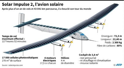 Solar Impulse 2, l'avion solaire © P. Pizarro / P. Defosseux AFP
