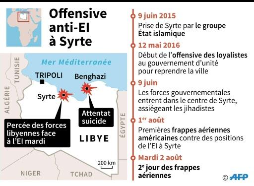 Offensive anti-EI à Syrte © Sophie RAMIS AFP