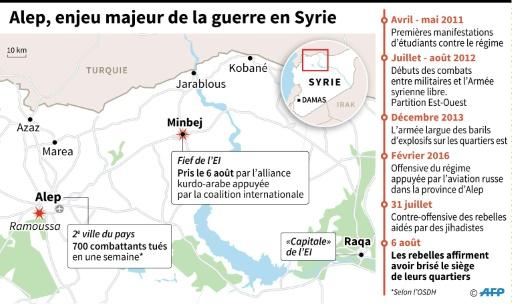 Alep, enjeu majeur de la guerre en Syrie © Omar KAMAL, Gillian HANDYSIDE, Alain BOMMENEL AFP