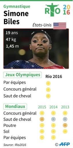 JO-2016: le palmarès de la gymnaste Simone Biles © Iris ROYER DE VERICOURT AFP
