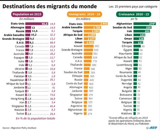 Destinations des migrants du monde © John SAEKI, Philippe MOUCHE AFP