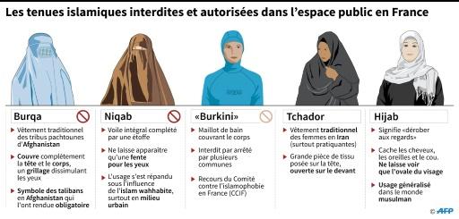 Les tenues islamiques interdites et autorisées en France © Iris ROYER DE VERICOURT AFP