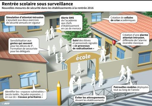 Mesures de sécurité pour la rentrée scolaire © Kevin TE, Philippe MOUCHE AFP