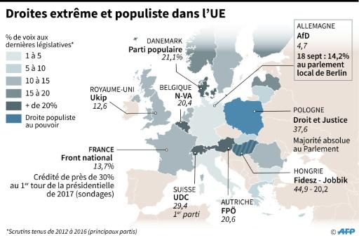 Droites extrême et populiste en Europe © Alain BOMMENEL, Laurence SAUBADU AFP