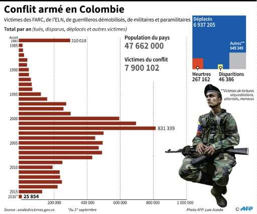 Les victimes du conflit armé en Colombie © Frédéric HUGON AFP