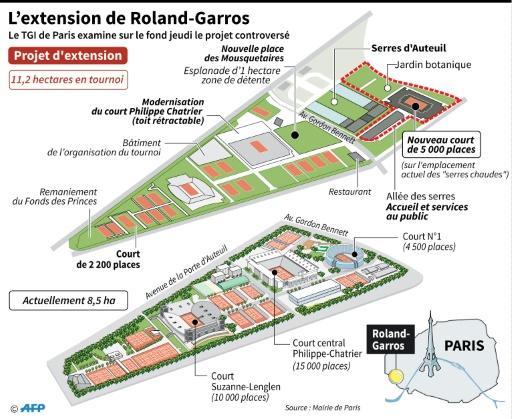 L'extension de Roland-Garros © Patrice deré AFP