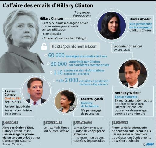 L'affaire des emails d'Hillary Clinton © Alain BOMMENEL, Paz PIZARRO AFP