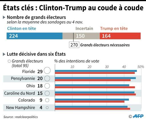 Etats clés : Clinton-Trump au coude à coude © Kun TIAN, Thomas SAINT-CRICQ AFP