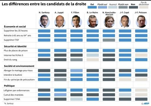 Les différences entre les candidats de droite © Laurence SAUBADU AFP