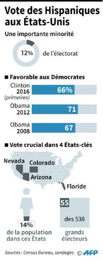 Vote des Hispaniques aux Etats-Unis © Christopher HUFFAKER, Sabrina BLANCHARD AFP