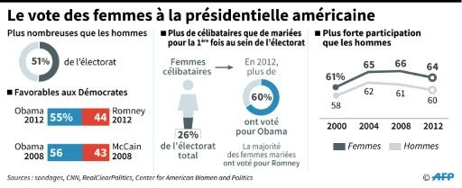 Le vote des femmes à la présidentielle américaine © Christopher HUFFAKER, Sabrina BLANCHARD AFP