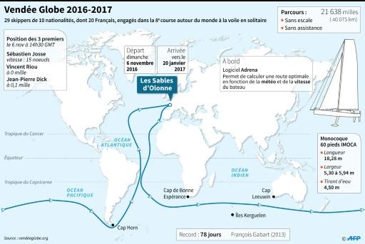 Le Vendée Globe 2016-2017 © Sabrina BLANCHARD AFP