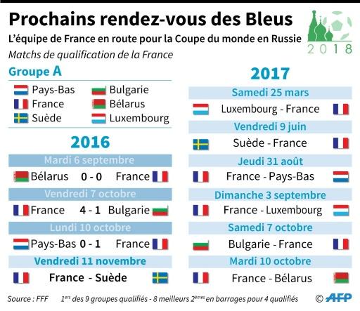 Mondial 2018 : le calendrier de l'équipe de France © François D'ASTIER, Sophie Ramis AFP