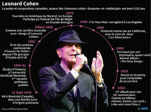 Leonard Cohen © Jonathan STOREY, Laurence SAUBADU AFP