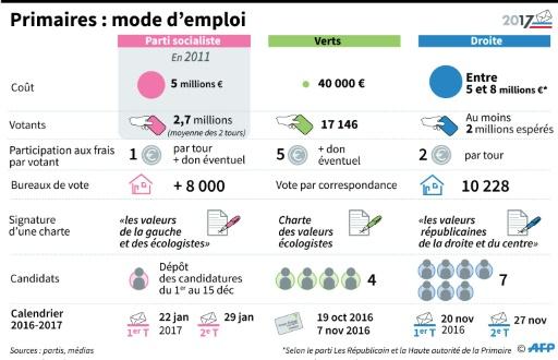 Primaires : mode d'emploi © Frédéric HUGON, Laurence SAUBADU, Paul DEFOSSEUX AFP