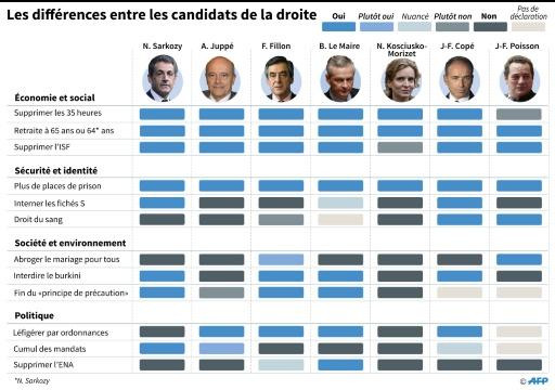 Les différences entre les candidats de droite © Paul DEFOSSEUX, Laurence SAUBADU AFP