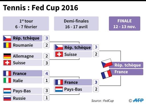 Tennis : Fed Cup 2016 © Alain BOMMENEL, Thomas SAINT-CRICQ AFP