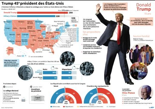 Trump 45e président des Etats-Unis © Laurence SAUBADU AFP