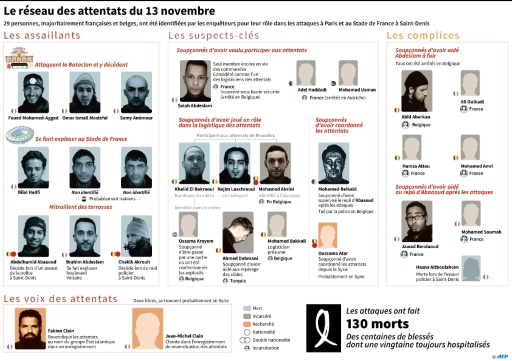 Le réseau des attentats du 13 novembre  © Paz PIZARRO, Aude GENET, Sabrina BLANCHARD AFP