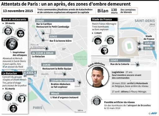Attentats de Paris : un an après, des zones d'ombre demeurent © Alain BOMMENEL, Tamara HOHA, Laurence SAUBADU AFP