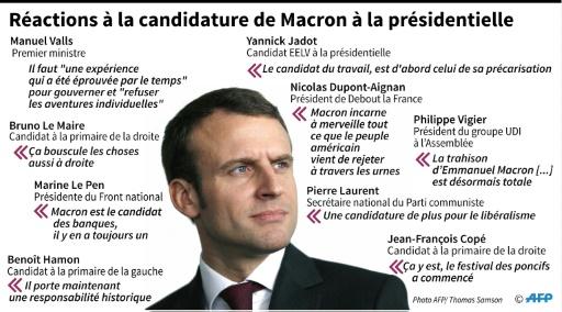 Réactions à la candidature de Macron à la présidentielle © Vincent LEFAI, Laurence SAUBADU AFP