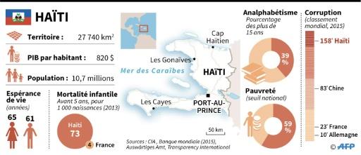 Haïti fiche pays © Berlin/S.Huld/S.Ramis/J.Jacobsen, sim/tsq AFP
