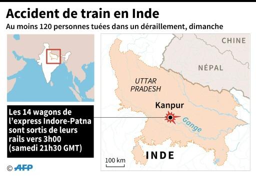 Accident de train en Inde © Iris ROYER DE VERICOURT AFP