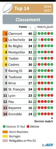 Le classement du Top14 © Sébastien CASTERAN AFP