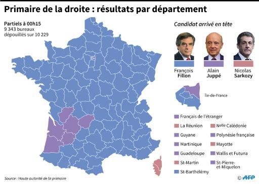 Primaire de droite : résultats par département © Thomas SAINT-CRICQ, Laurence SAUBADU AFP