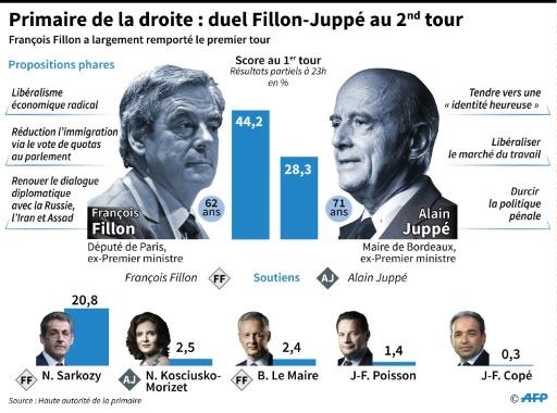 Primaire de la droite : le duel Fillon-Juppé au 2nd tour © Thomas SAINT-CRICQ, Paz PIZARRO, Laurence SAUBADU AFP