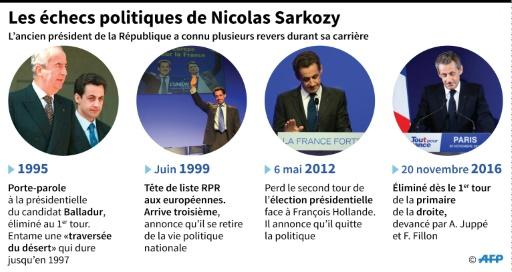 Les échecs politiques de Nicolas Sarkozy © Simon MALFATTO, Paz PIZARRO AFP