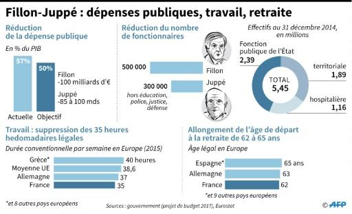 Fillon-Juppé : dépenses publiques, travail, retraite © Paul DEFOSSEUX AFP