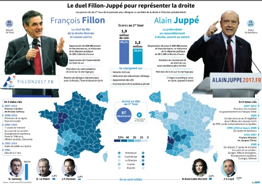 Le duel Fillon-Juppé pour représenter la droite © Paz PIZARRO, Thomas SAINT-CRICQ AFP