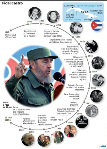 Fidel Castro © Gustavo IZUS AFP