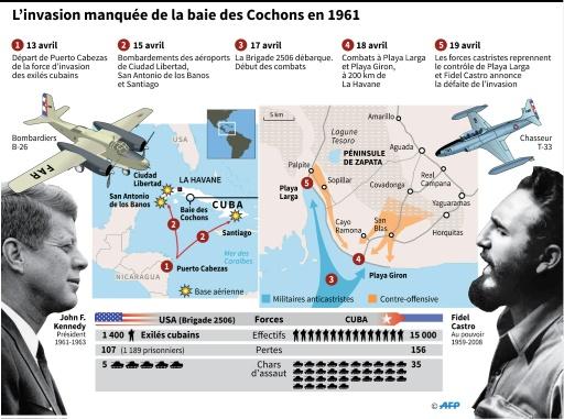 L'invasion manquée de la baie des Cochons © Gustavo IZUS AFP
