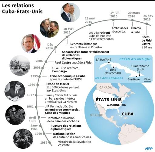 Les relations Cuba-Etats-Unis © Jean-Michel CORNU, Jonathan JACOBSEN AFP