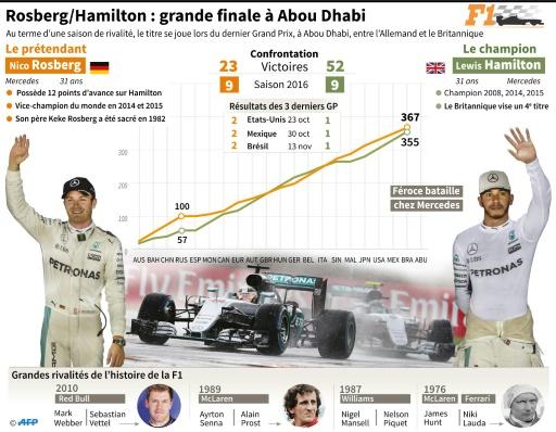 Rosberg-Hamilton, grande finale à Abou Dhabi © Sébastien CASTERAN AFP