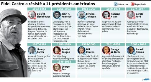 Fidel Castro a résisté à 11 présidents américains © Gustavo IZUS AFP
